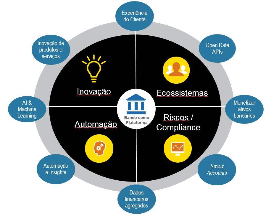 Os quatro pilares da Plataforma de Open Banking