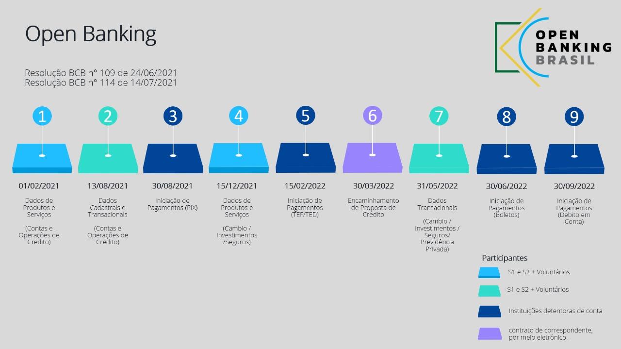 BC altera cronograma de início da Fase 2 do Open Banking